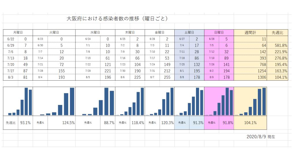 大阪府週ごと感染者推移20200809