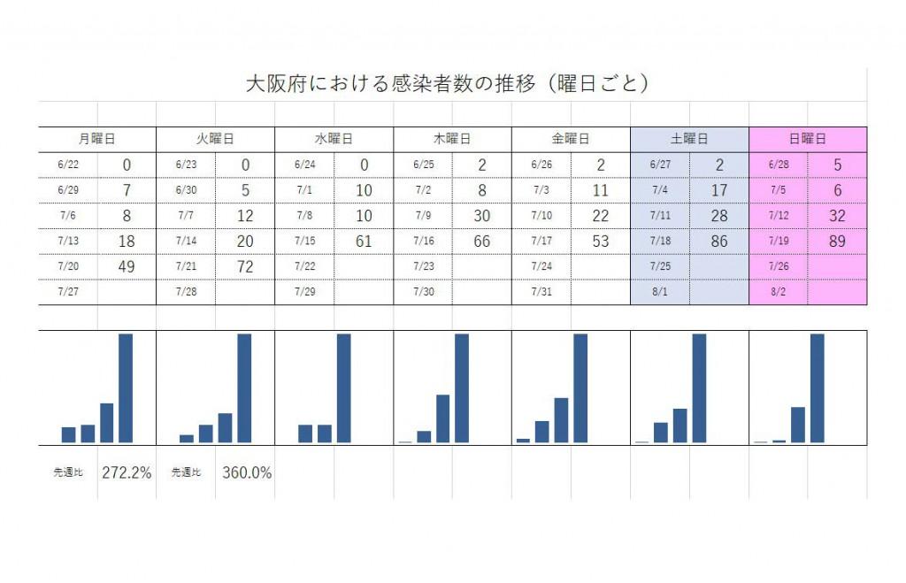 大阪府週ごと感染者推移20200722
