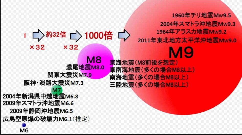 マグニチュード・震度とvuca(ブ...